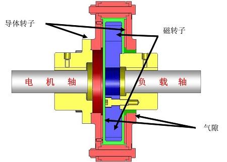 永磁传动装置的基本结构